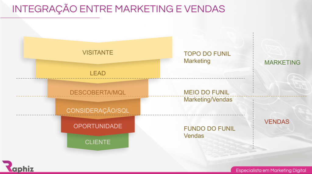 caminho do lead, integração entre marketing e vendas