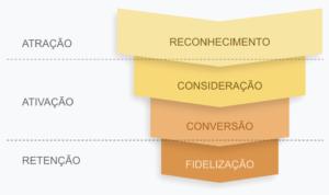 funil de marketing - consultoria de marketing digital