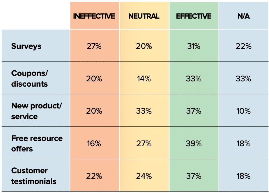 efetividade das estratégias de re-engajamento das campanhas de e-mail marketing