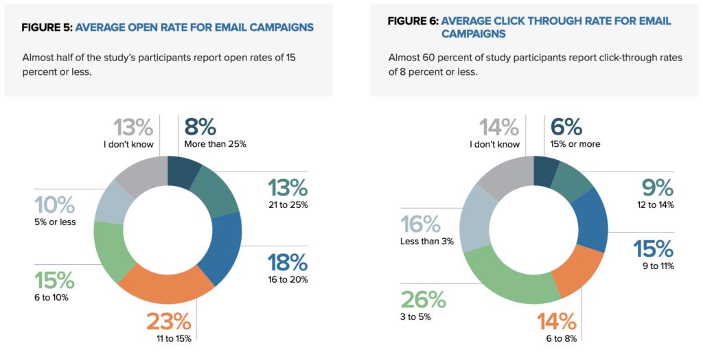 Taxa de abertura e CTR de campanhas de e-mail marketing