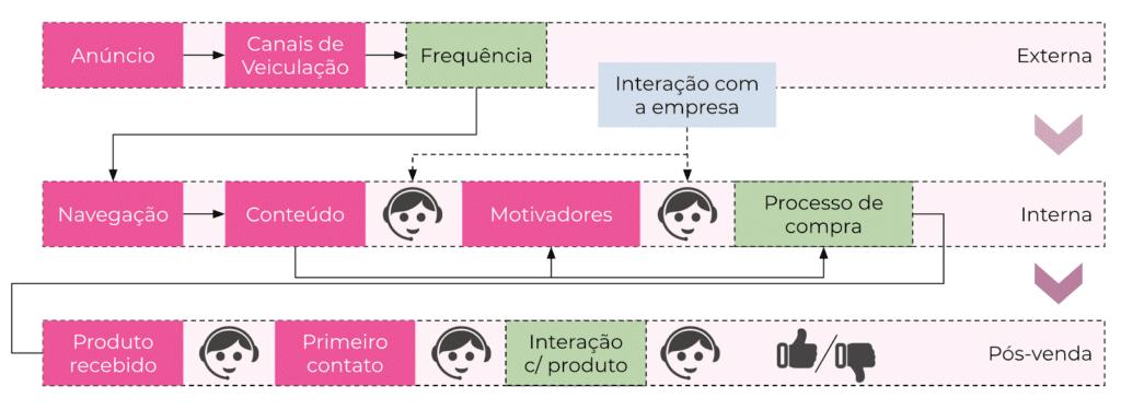 processo de experiência do usuário - marketing digital para e-commerce