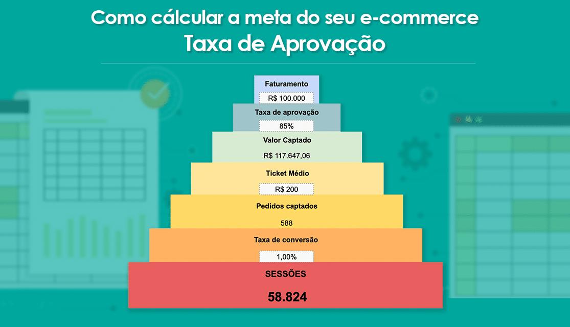Taxa de Aprovação: Como planejar a meta de vendas para o marketing do seu e-commerce
